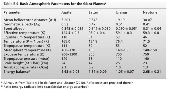 Figure 1: Basic Atmospheric Parameters for the Giant Planets. (Source)
