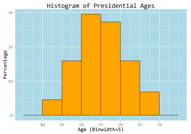 Figure 2: Histogram of Presidential Ages.
