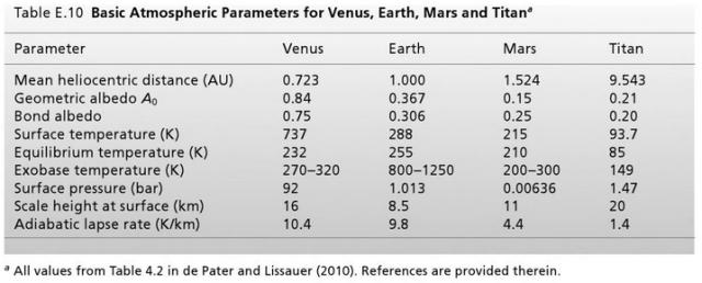 Figure M: Basic Atmospheric Parameters for Venus, Earth, Marse, Titan. (Source)