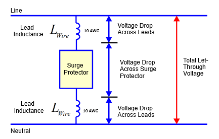Figure 4: Surge Protector Installation Diagram.