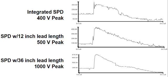 Figure 3: Surge Voltage vs Lead Length.