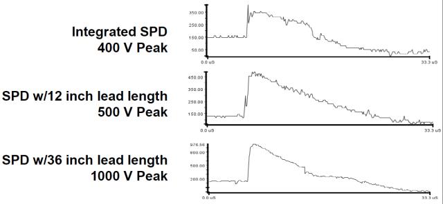 Figure 3: Surge Voltage vs Lead Length.