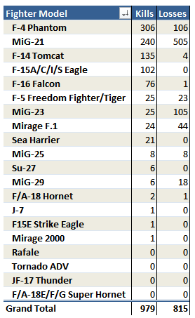 Figure 2: Table of Fighter Victories and Losses.