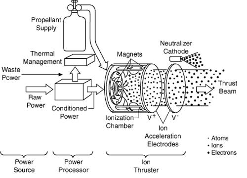 Figure 2: Dawn Thruster Block Diagram. (Source)