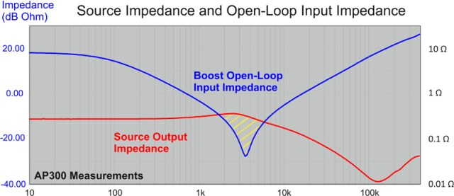 Figure 4: Graphical Analysis Example.