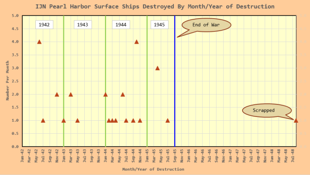 Figure M: Timeline of Destruction Dates.