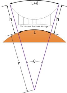 Figure 1: Schematic of the Verrazano Narrows Bridge.