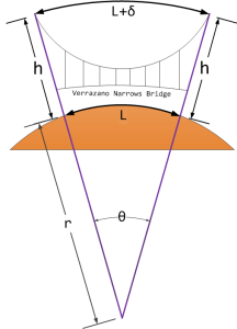 Figure 1: Schematic of the Verrazano Narrows Bridge.