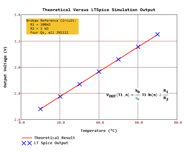 Figure M: LTSpice Graph of Brokaw Cell VPTAT for Various Temperatures.
