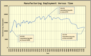 Figure 1: Total US Manufacturing Employment Since 1939.