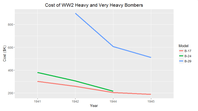 Figure M: Army Air Force Bomber Costs in WW2.