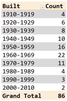 Figure 3: Decades When Tallest Dams in US were Built.