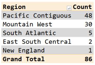 Figure 4: Dam Locations By US Region.