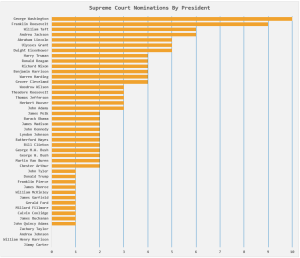 Figure 1: Supreme Court Confirmations By President.