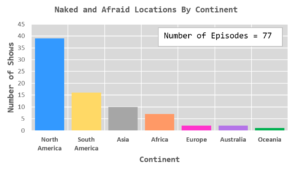 Figure 1: Locations of 2-Person Naked and Afraid Episodes.