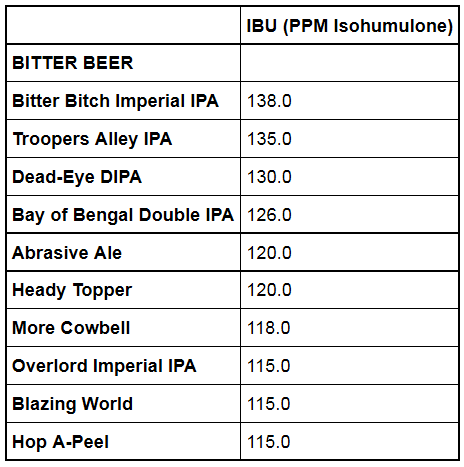 Figure 7: Top Ten Beers By IBU.