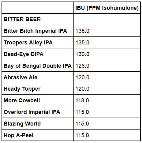Figure 7: Top Ten Beers By IBU.