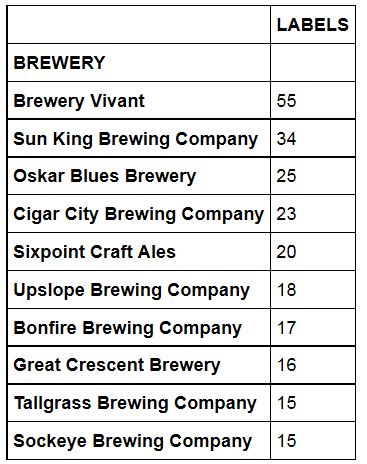 Figure 1: Craft Breweries with the Most Labels.