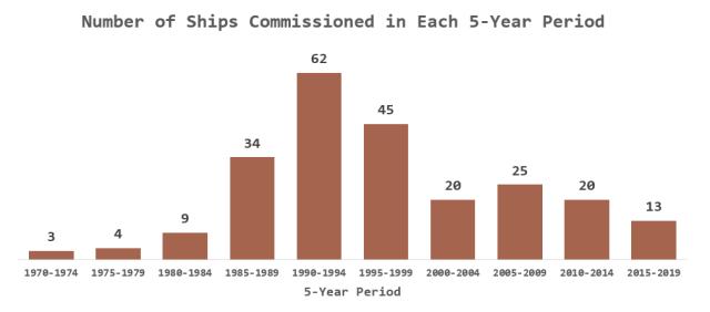 Figure 2: US Navy Warship Commissioning Dates.
