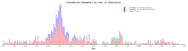 Figure 3: Plot of Confederate Monuments By Year of Dedication and Location.