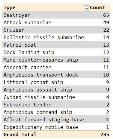 Figure 2: US Navy Warship Summary Table.