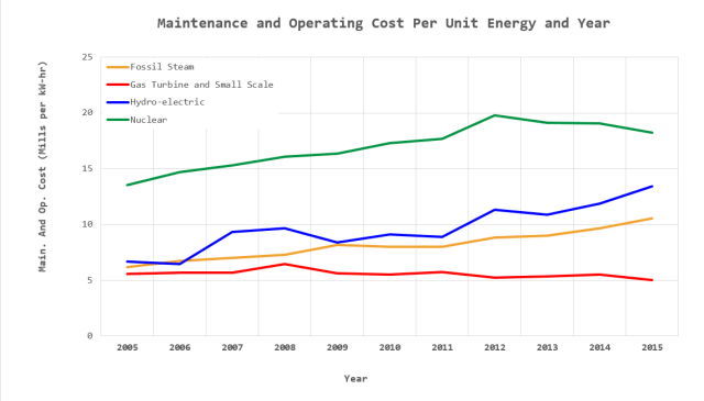 Figure 3: Plant Maintenance and Operating Costs vs Time.