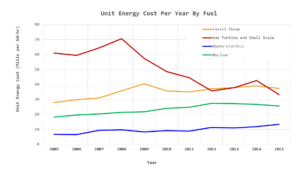 Figure 1: Total Cost of Purchasing A kW-hr of Electrical Power vs Time and Fuel. The y axis is expressed in units of Mills ($0.001) per kW-hr.