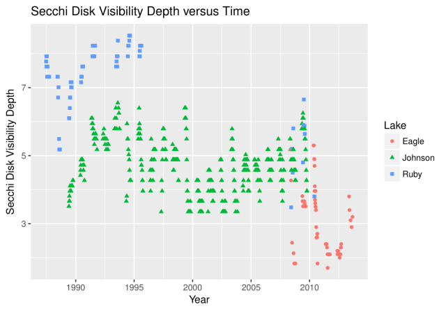 Figure 3: Same Data as Figure 2 Plotted Using ggplot2 and Default Settings.