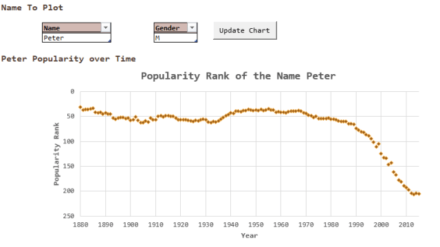 Figure 3: Popularity of the Name Peter Versus Time.