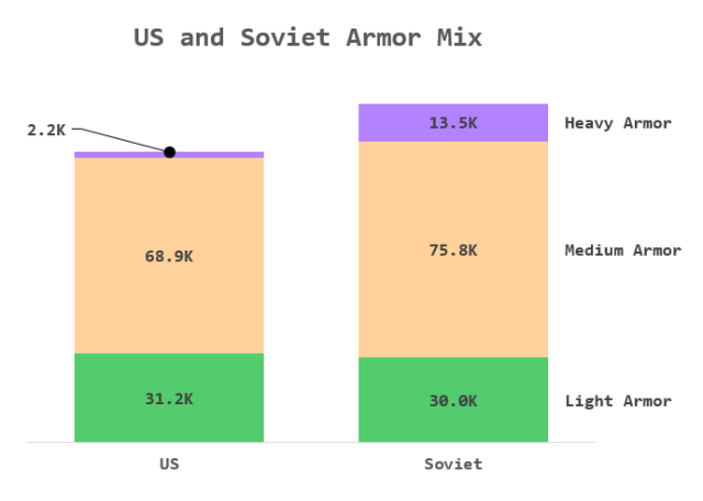 Figure 4: Soviet vs US Armor Production.