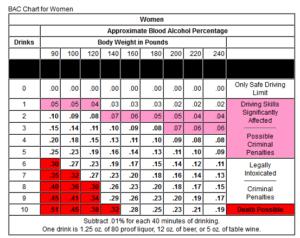 Figure 1: Example BAC Chart. (Source)