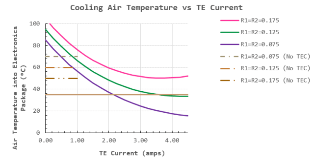 Figure 2: Air Temperature into Electronics versus TEC Current.