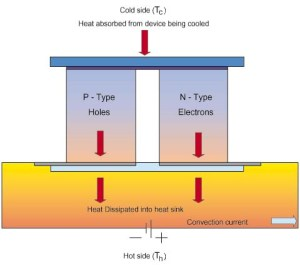 Figure 1: Block Diagram of a Thermoelectric (TE) Cooler. (Source)