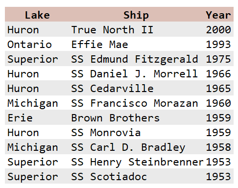 Figure 2: 11 Most Recent Great Lakes Shipwrecks.