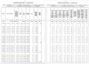 Figure 2: Range Table for US Navy 16-inch/50 caliber. (Source)