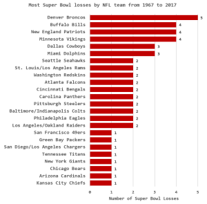 Figure 1: Teams with Most Super Bowl Wins.