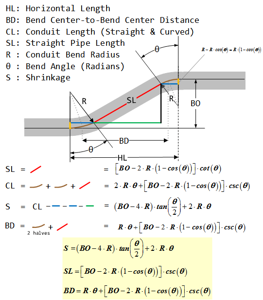 Figure 6: Key Conduit Bending Formulas (Compensating for Bend Radius).