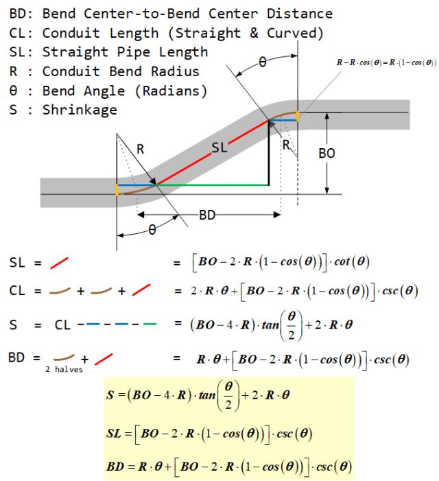 Figure 6: Key Conduit Bending Formulas (Compensating for Bend Radius).