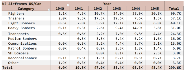 Figure 1: Hyperwar Data on US Aircraft Production During WW2. (Source)