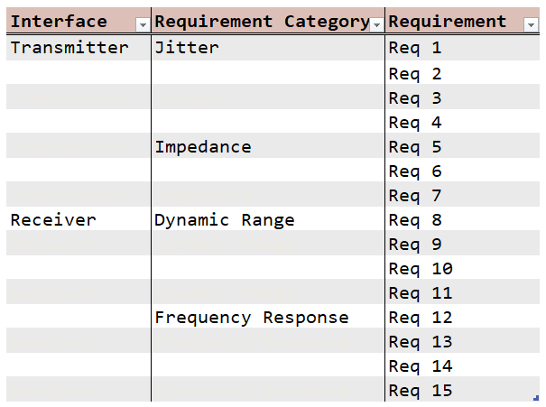 Figure 3: Company Style Guide For Requirement Lists.