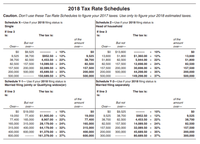 Figure M: IRS Rate Information from From 1040ES.