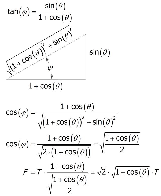 Figure 5: Formula Eliminating Φ.
