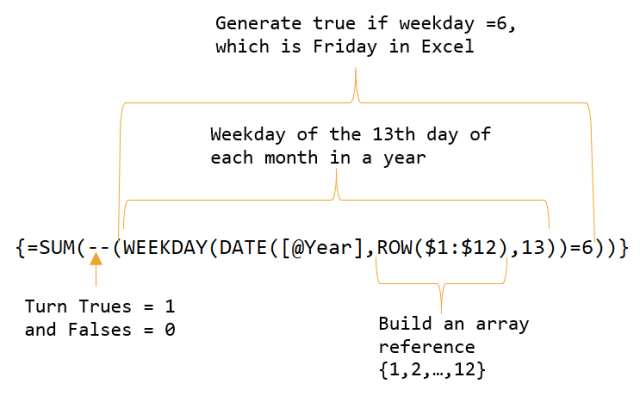 Figure 2: Formula Breakdown for Calculating the Number of Friday the 13ths in a Year.