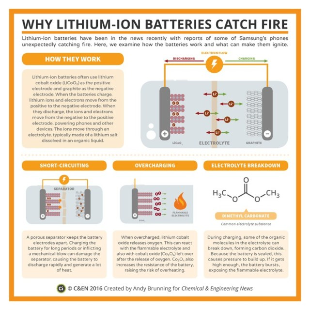 Figure M: Lithium-Ion Battery Infographic.
