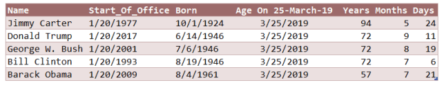 Table 2: Ages of the Living US Presidents.