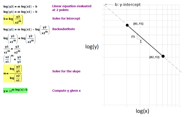 Figure 2: Log-Log Graph Line Derivation.