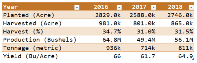 Table 1: US Oat Production Summary Statistics.