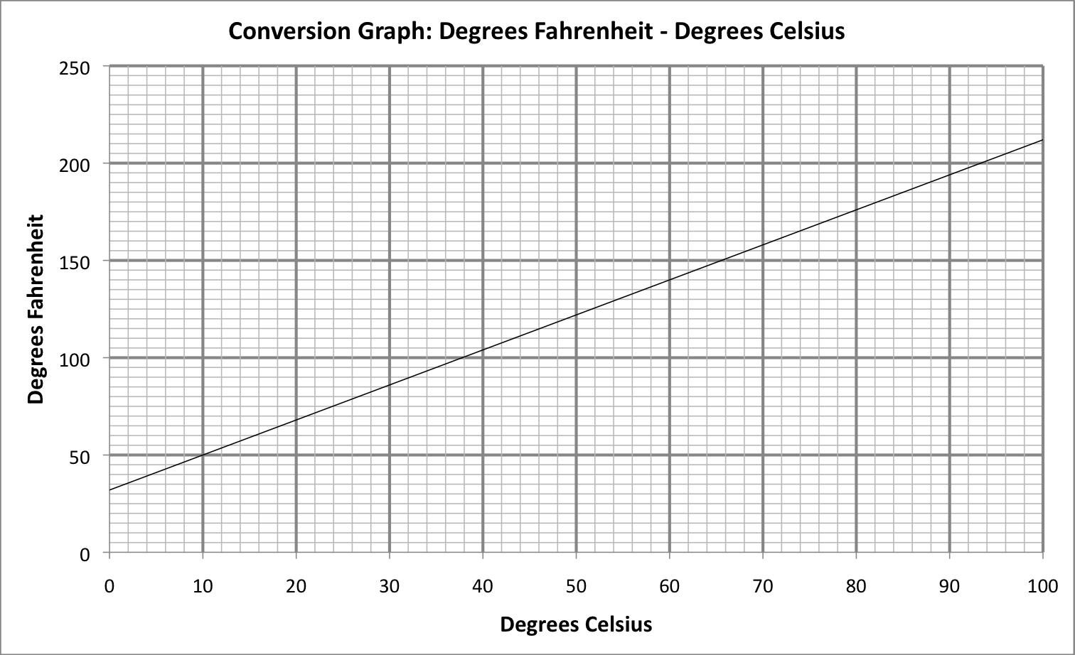 Temperature Conversion Graph