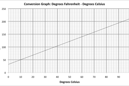 How To Convert Celsius To Fahrenheit Path Decorations Pictures