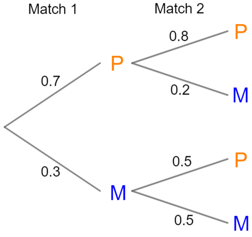 Probability And Tree Diagrams Worksheets